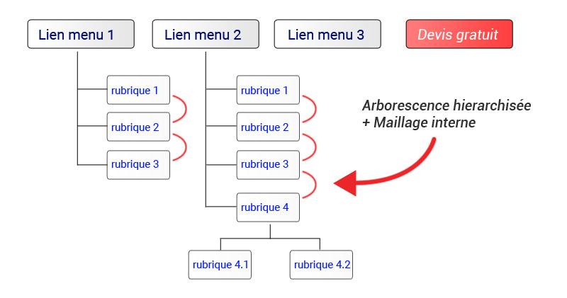 Réfléchir à son arborescence pour créer un site web efficace