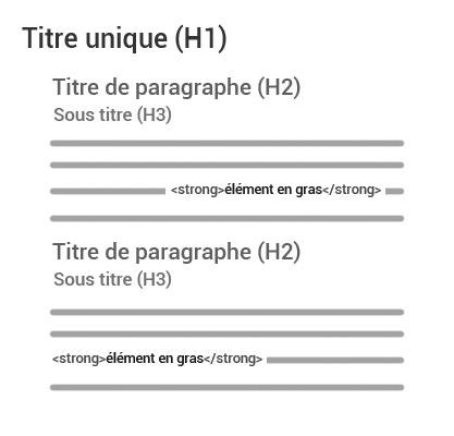 Structurer ses pages pour un meilleur référencement