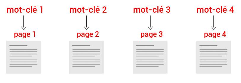 Utilisez un mot clé par page